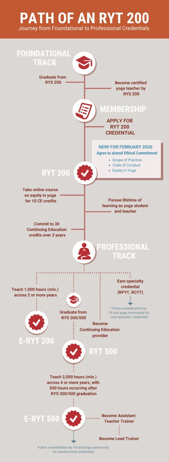 Path of a Registered Yoga Teacher
