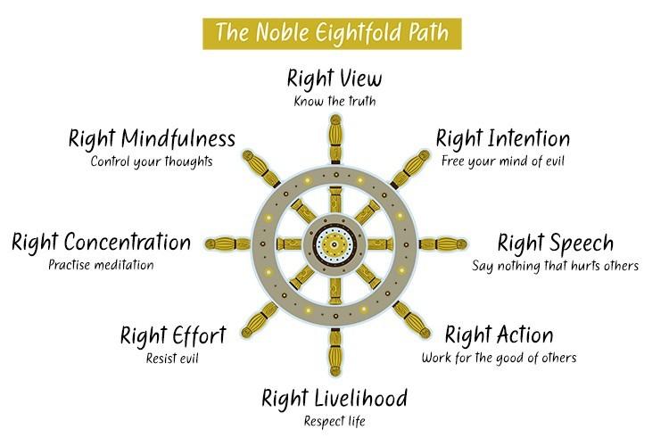 the-noble-eightfold-path.781c98b